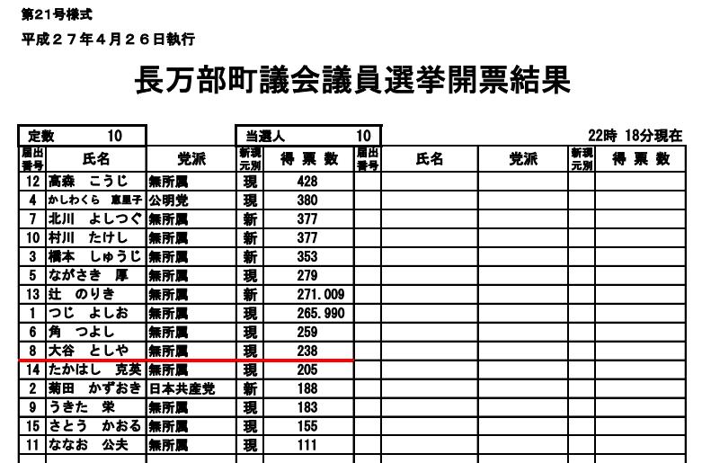 第18回統一地方選挙(2015年(平成27年))長万部町議会議員選挙開票結果